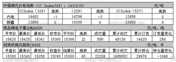 1月20日国内棉花信息