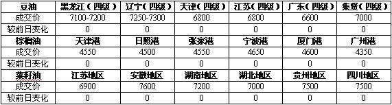 天琪油脂现货市场报道(12-23)