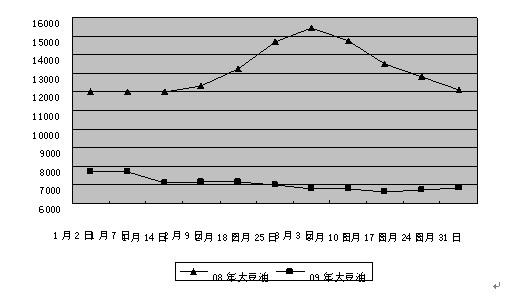 南京一季度大豆油批发价格走势分析