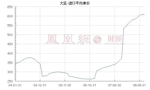 国务院:延长大豆收储期