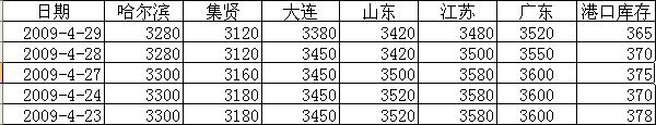 4月29日大豆现货市场报道