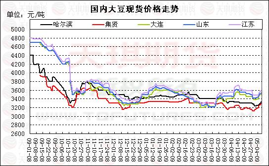 5月7日大豆现货市场报道