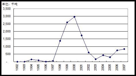 92-07年中国菜籽油及油菜籽进出口趋势分析
