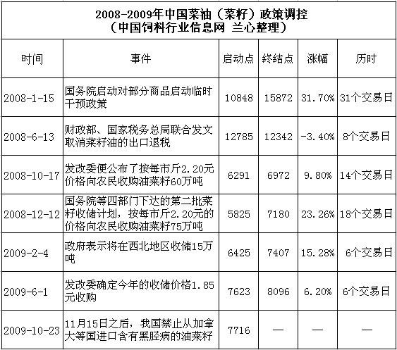 2008-2009年中国菜油(菜籽)政策调控