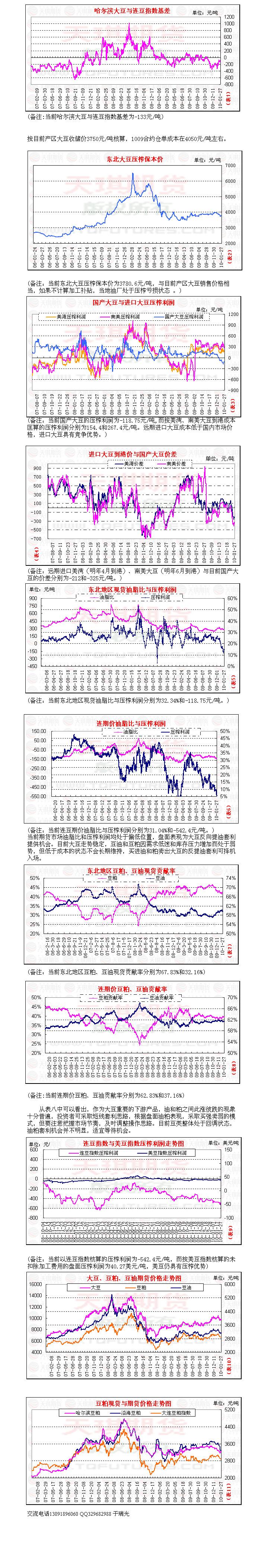 1月27日豆类市场图表分析