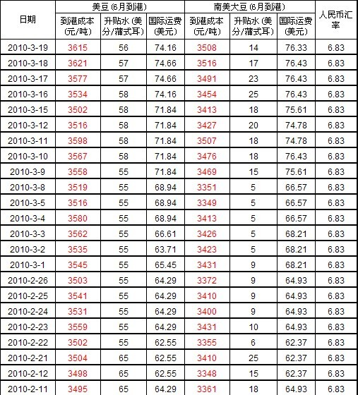 3月19日进口大豆到中国港口车船板价格及海运费价格