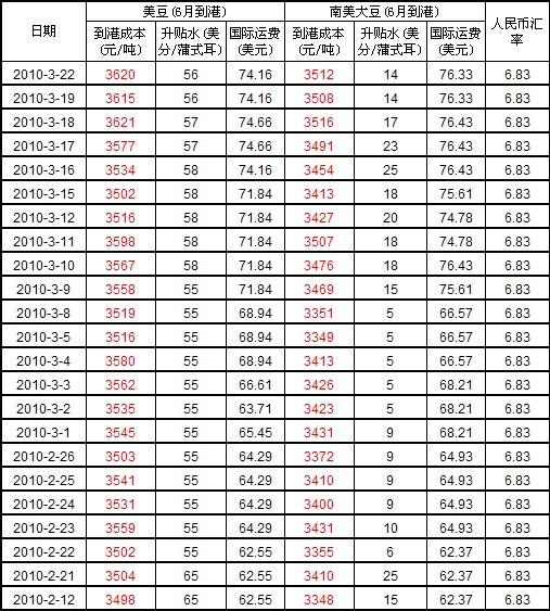 3月22日进口大豆到中国港口车船板价格及海运费价格