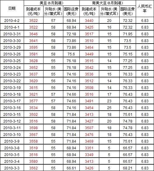 4月2日进口大豆到中国港口车船板价格及海运费价格