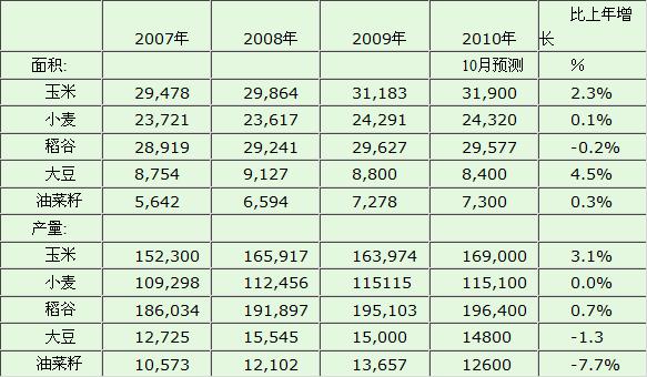10月份预测:中国油菜籽播种面积730万公顷