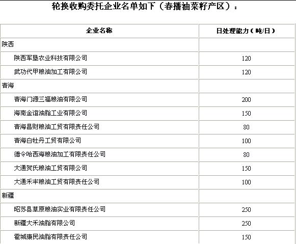 春播油菜籽产区轮换收购委托企业名单