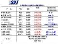 2014年03月07日上海沙博托国际乳清粉价格