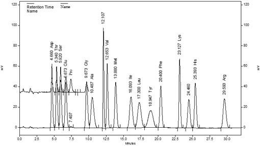 氨基酸分析仪测定饲料及其原料中的含硫氨基酸