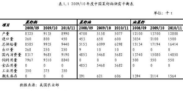 2010年杂粕市场回顾及2011展望