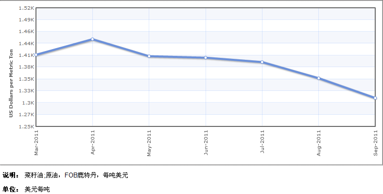 2011年3月-9月菜籽油国际价格走势