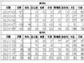 1月30日国内豆粕现货与期货基差