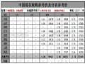 2月6日中国棉花收购参考价