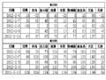 2012年6月15日国内豆粕现货与期货基差